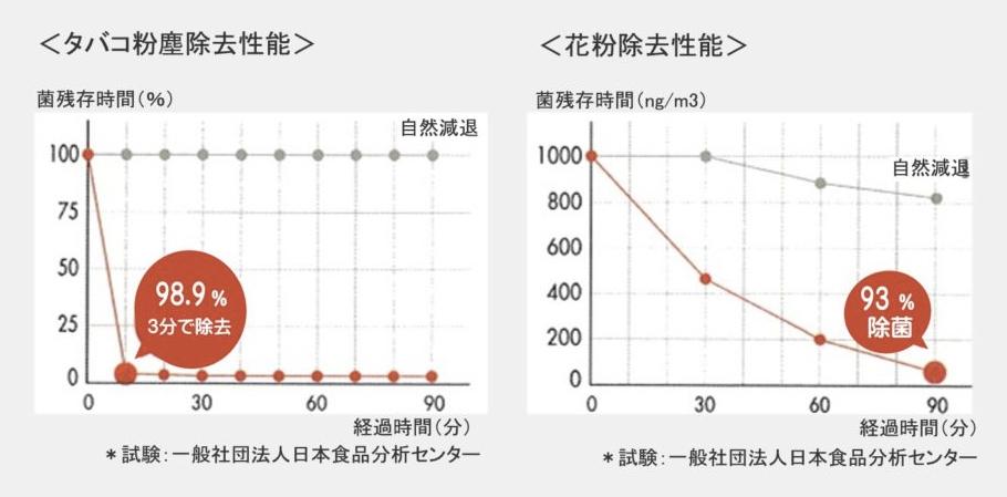 j.airの効果 除塵